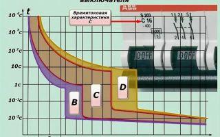 Кратность автоматических выключателей – советы электрика