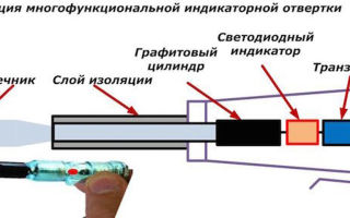 Устройство индикаторной отвертки – советы электрика