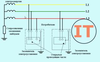 Типы систем заземления – советы электрика