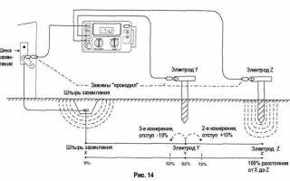 Измерение контура заземления – советы электрика