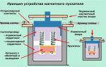 Принцип действия магнитного пускателя – советы электрика