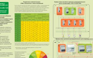 Выбор узо по мощности таблица – советы электрика
