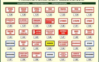 Запрещающие знаки по электробезопасности – советы электрика