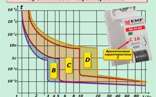 Параметры автоматических выключателей – советы электрика
