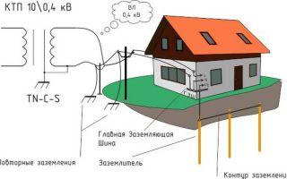 Что является заземляющим контуром – советы электрика