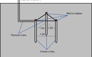 Как правильно сделать контур заземления – советы электрика