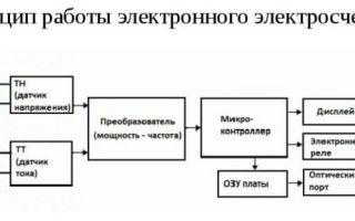 Схема нереверсивного магнитного пускателя – советы электрика