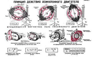 Асинхронный электродвигатель принцип работы – советы электрика