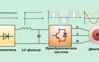 Как работает частотный преобразователь для электродвигателя – советы электрика