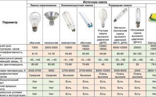 Классификация ламп освещения – советы электрика