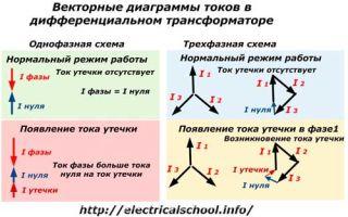 Что такое дифференциальный ток – советы электрика