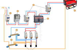 Подключение генератора к сети дома – советы электрика
