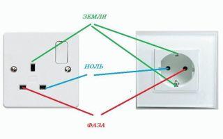 Что такое ноль и фаза в электрике – советы электрика