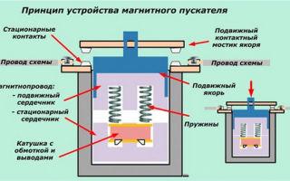 Магнитный пускатель устройство и принцип действия – советы электрика
