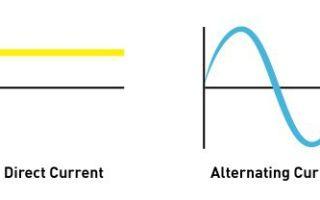 Что такое переменный и постоянный ток – советы электрика