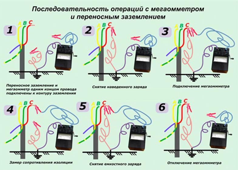 Фото инструкция пользования мегаомметром