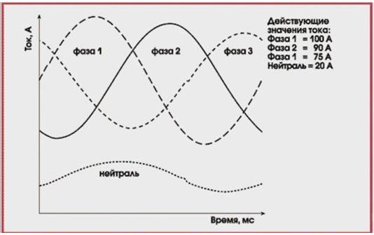 Перекос фаз: причины и последствия, предел, измерение напряжения
