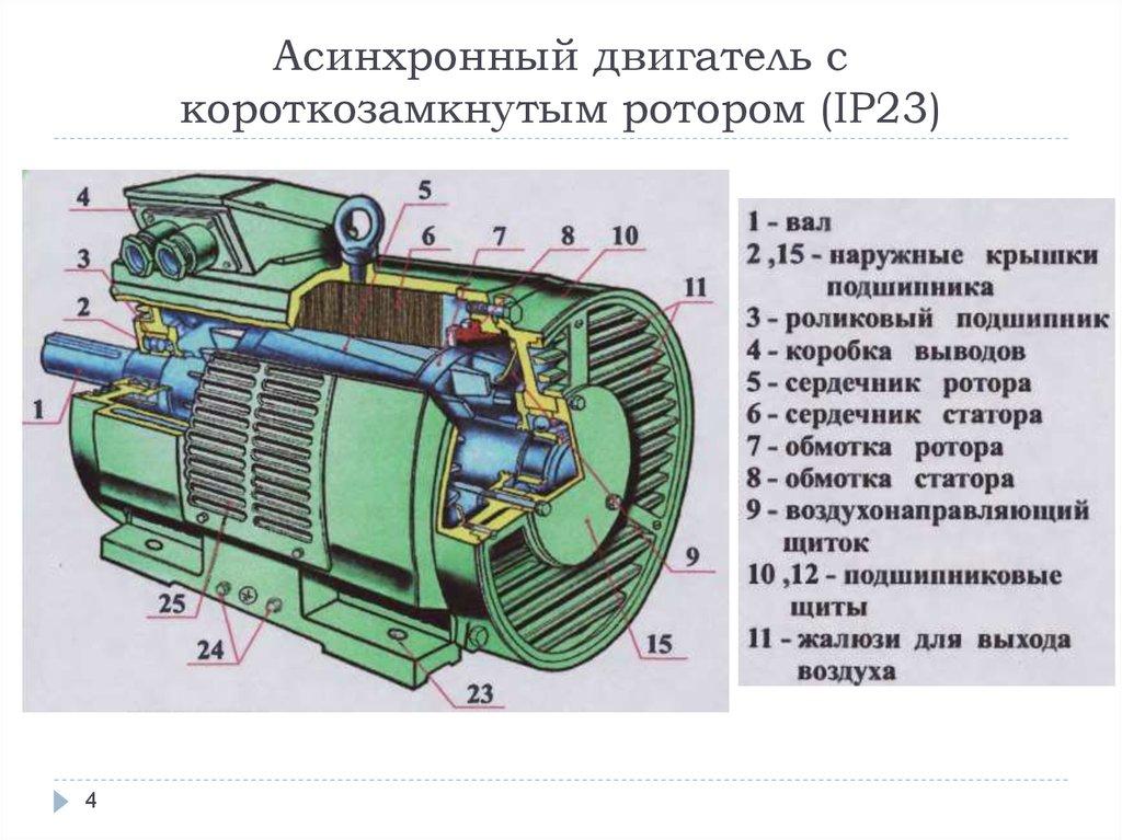 асинхронный электродвигатель с фазным ротором фото продолжаем